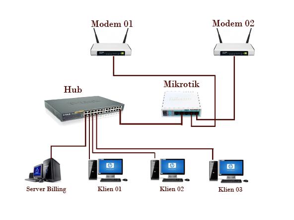 Load Balance Mikrotik