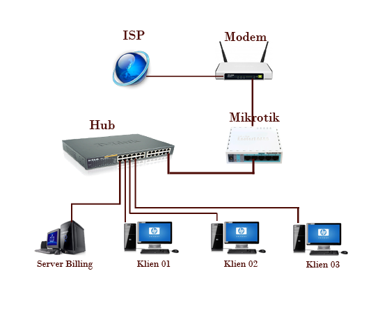 Topologi Mikrotik dengan 1 Line ISP (Indihome, First Media, MNC Play dll)